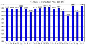 Correlation Gold Prices silver price 2012 June 14