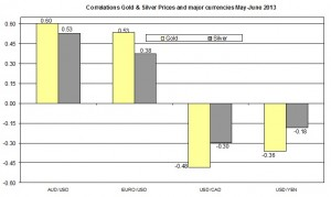 Correlation Gold and EURO USD 2013 June 12