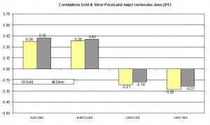 Correlation Gold and EURO USD 2013 June 20