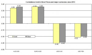 Correlation Gold and EURO USD 2013 June 26
