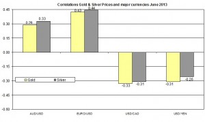 Correlation Gold and EURO USD 2013 June 28