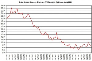 Difference between Brent and WTI  June 10-14  2013