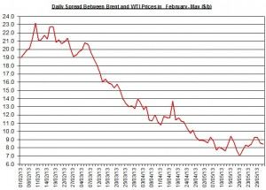 Difference between Brent and WTI  June 3-7  2013