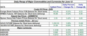 Gold Silver Crude oil Natural gas 2012 June 12