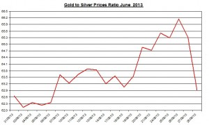 Gold and Silver prices ratio July  2013