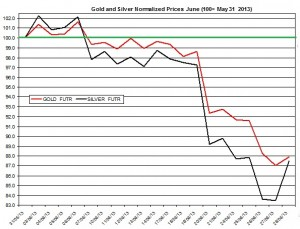 Gold forecast and silver outlook  July 2013