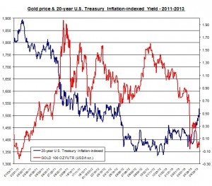 Gold price & 20-year U.S. Treasury  Inflation-indexed  Yield