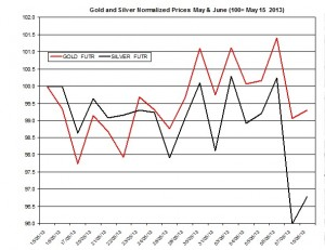 Gold & silver outlook 2013  June 11