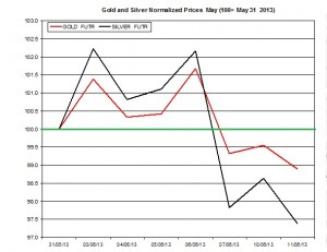 Gold & silver outlook 2013  June 12