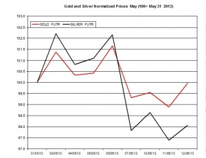 Gold & silver outlook 2013  June 13
