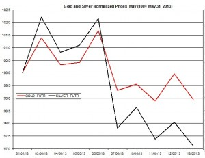 Gold & silver outlook 2013  June 14