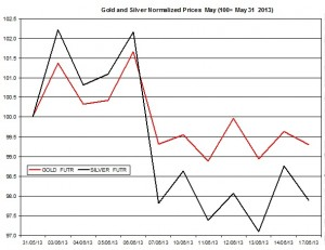 Gold & silver outlook 2013  June 18
