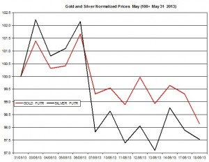 Gold & silver outlook 2013  June 19