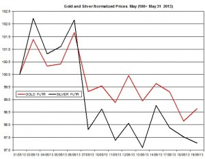 Gold & silver outlook 2013  June 20