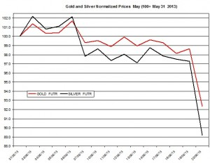 Gold & silver outlook 2013  June 21