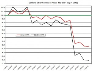 Gold & silver outlook 2013  June 26