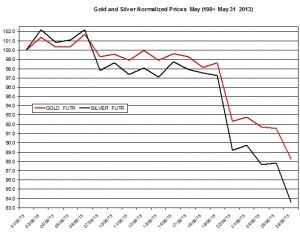 Gold & silver outlook 2013  June 27