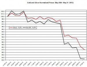 Gold & silver outlook 2013  June 28