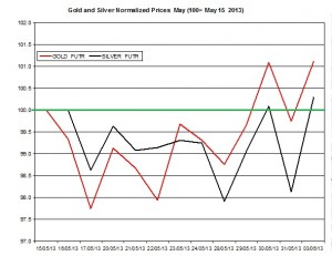 Gold & silver outlook 2013  June 4