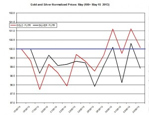 Gold & silver outlook 2013  June 5