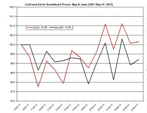 Gold & silver outlook 2013  June 6