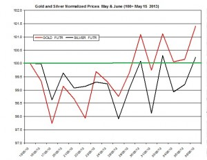 Gold & silver outlook 2013  June 7