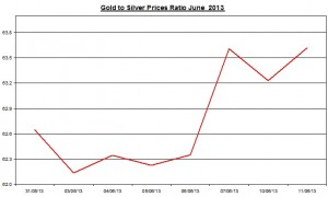 Gold & silver ratio 2013  June 12