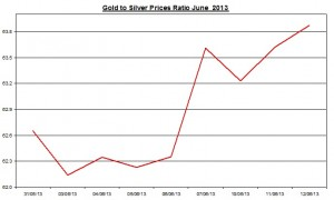 Gold & silver ratio 2013  June 13