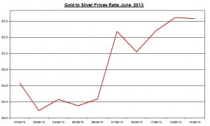 Gold & silver ratio 2013  June 14