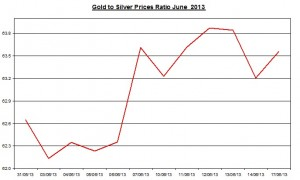 Gold & silver ratio 2013  June 18