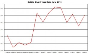 Gold & silver ratio 2013  June 20