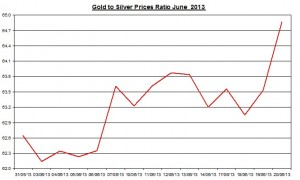 Gold & silver ratio 2013  June 21