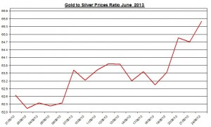 Gold & silver ratio 2013  June 25