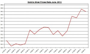 Gold & silver ratio 2013  June 26
