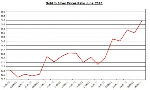 Gold & silver ratio 2013  June 27
