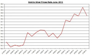 Gold & silver ratio 2013  June 28