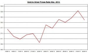 Gold & silver ratio 2013  June 4