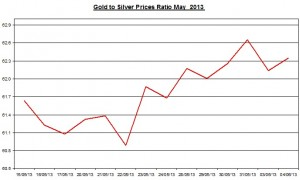 Gold & silver ratio 2013  June 5
