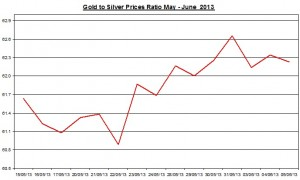 Gold & silver ratio 2013  June 6