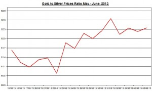 Gold & silver ratio 2013  June 7