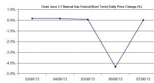 Natural Gas chart - percent change  June 3-7  2013