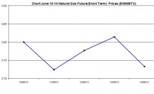 Natural Gas price  chart -  June 10-14  2013