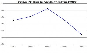 Natural Gas price  chart -  June 17-21  2013