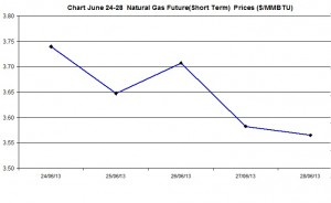 Natural Gas price  chart -  June 24-28  2013