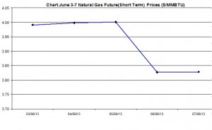 Natural Gas price  chart -  June 3-7  2013
