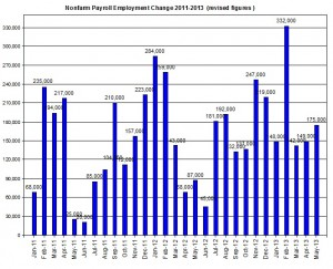 U.S. Nonfarm payroll employment up to 2013  June 7