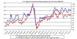 U.S. Regular Conventional Retail Gasoline and Oil Prices 2005-2013