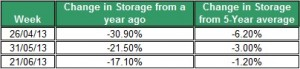 change in storge natural gas June 2013