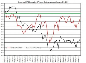 oil forecast Brent and WTI June 10-14 2013