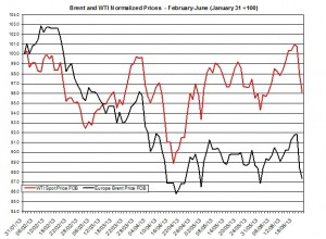 oil forecast Brent and WTI June 24-28 2013